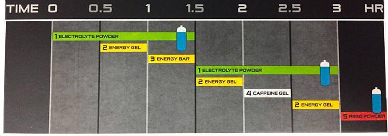 Рекомендации по применению SiS Team SKY 3 Hour Fuel Pack